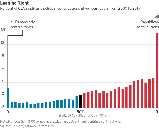 Chart showing distribution of S&P 1500 CEOs by proportion of contributions to Democratic and Republican parties