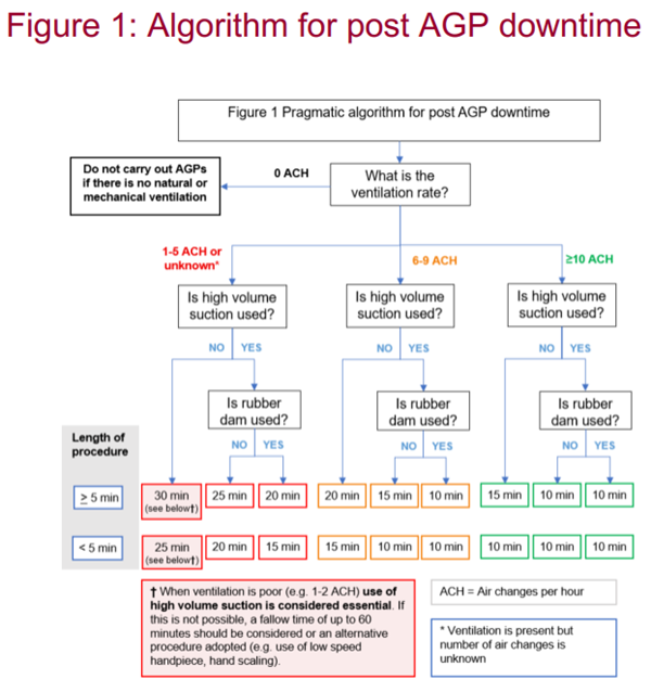 AGP downtime