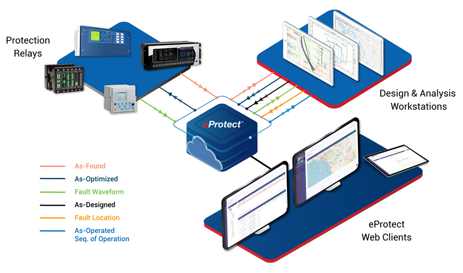 ETAP eProtect - Asset & Protective Relay Settings Management