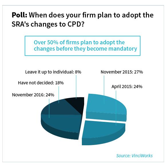 results: April 2015: 24 percent, Nov 2015: 27 percent, Nov 2016: 24 percent, have not decided: 18 percent, individual solicitors: 8 percent