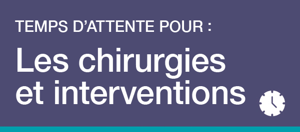 Teamp D'attente pour: Les chirurgies et interventions