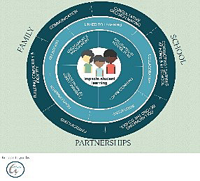Family engagement circle