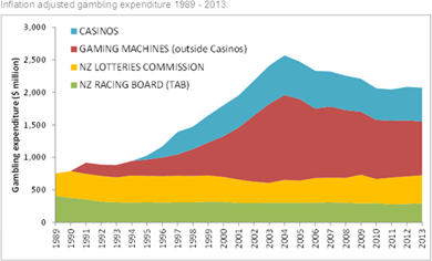 Graph showing inflation adjusted gambling expenditure 1989-2013