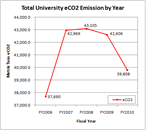 Total University CO2 Emissions by Year