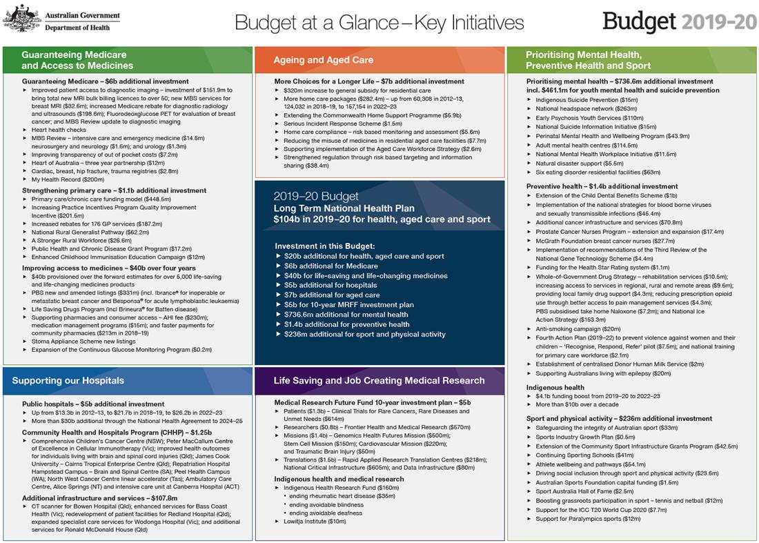 Budget at a Glance - Key Initiatives