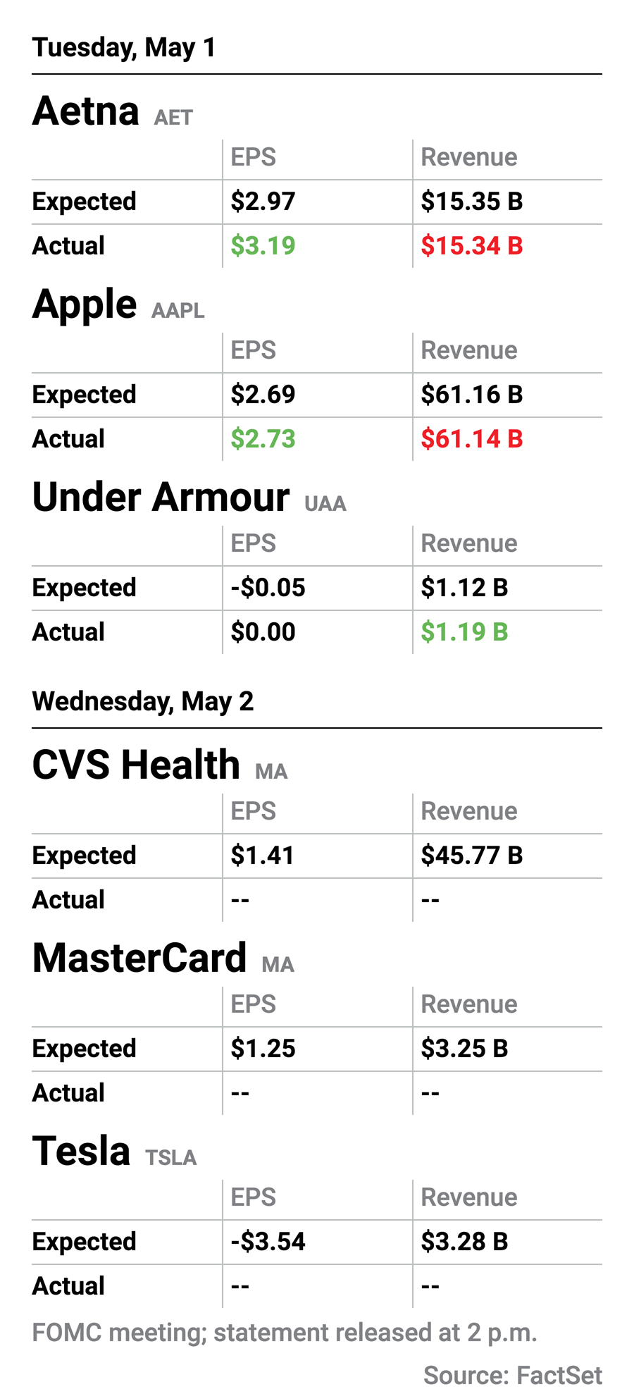 Earnings calendar for May 1 and May 2.