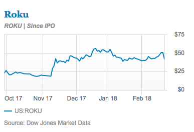 A stock chart for Roku since its IPO.
