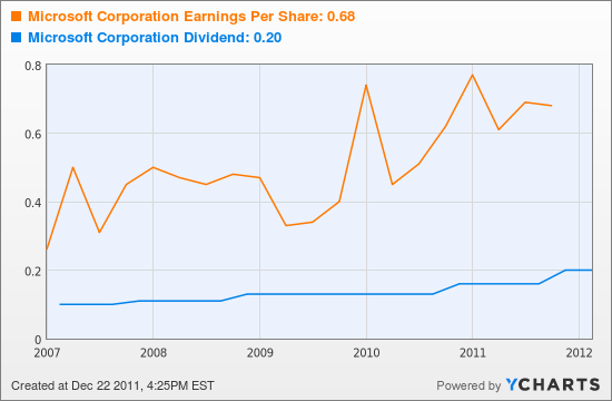 Microsoft Corporation Earnings Per Share Chart