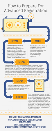 Advanced Registration Steps