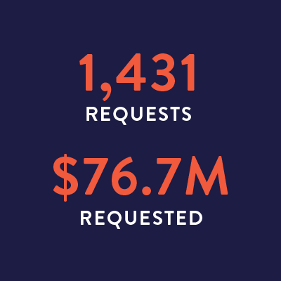 1,432 requests, $76.7M requested