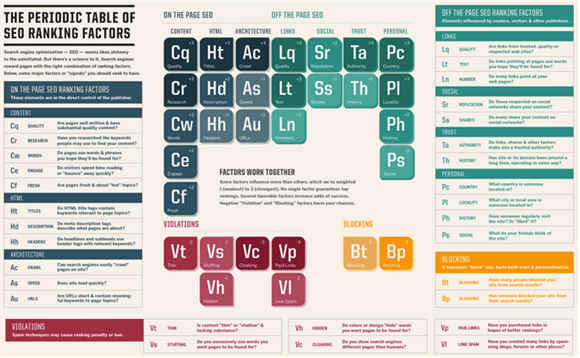 Periodic Table SEO Infographic
