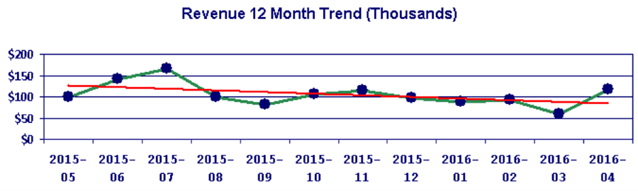 12-Month Trend