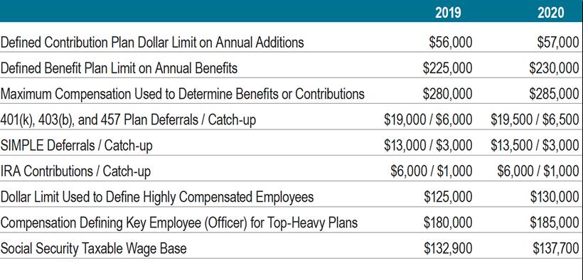 Retirement Benefit Plan Limitations
