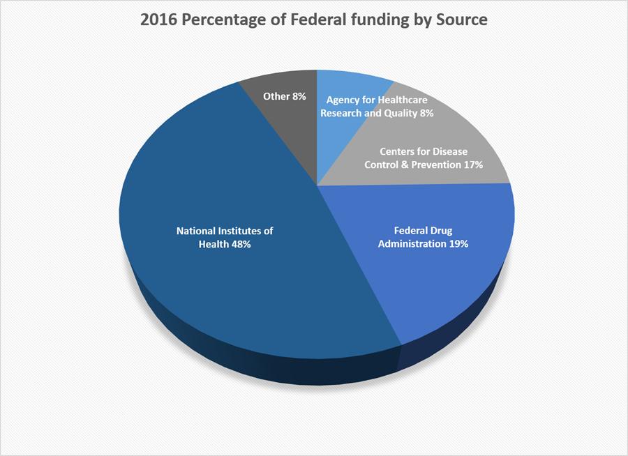 2016 IHR Federal Funding