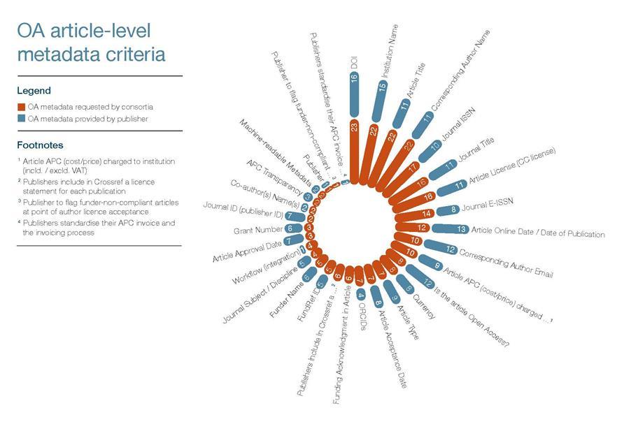 Knowledge Exchange OA article level metadata criteria