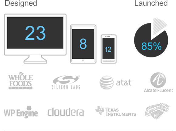 Designed 23 web apps, 8 tablet apps, 12 smartphone apps, 85% of these products launched this year