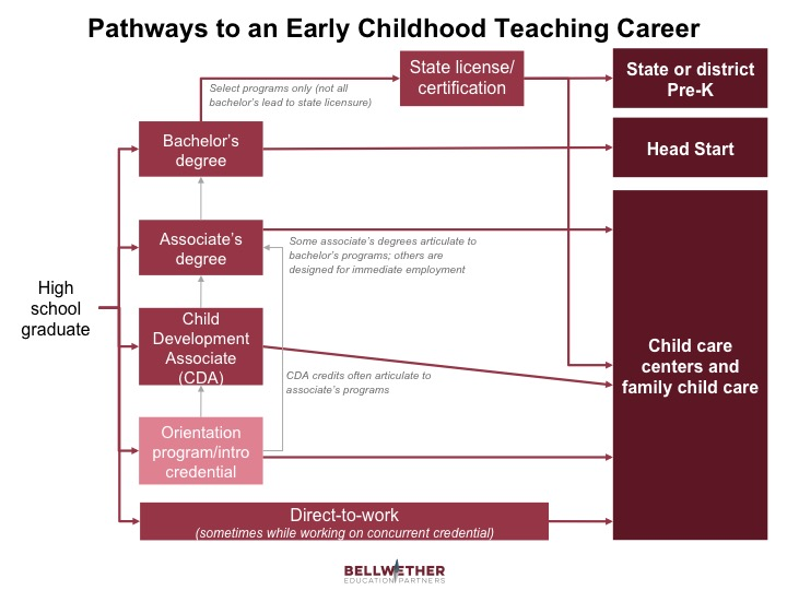 """Graphic for blog post """"Pathways to an Early Childhood Teaching Career"""""""