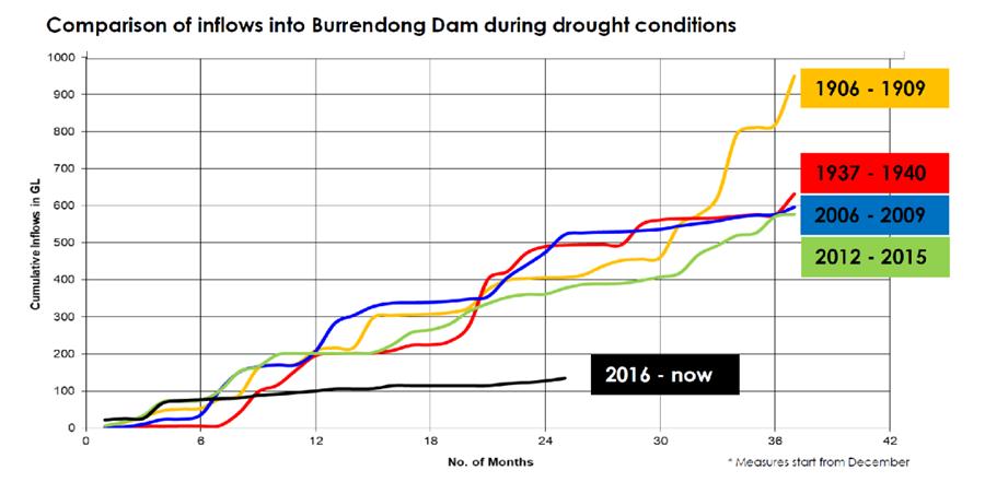 WaterNSW graph