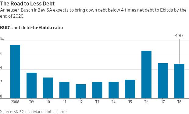 The Morning Ledger: Investors Forgive Earnings Slump; AB InBev's Debt-Reduction Plans; 737 MAX Woes Hobble Ryanair