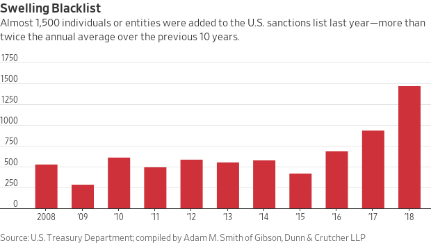 The Morning Ledger: Companies Face Uptick in SEC Inquiries Over Sanctions Disclosures
