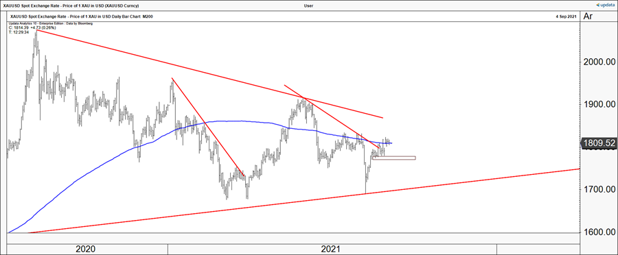 US dollar gold price Daily chart