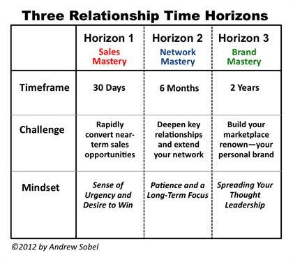 Three Relationship Time Horizons