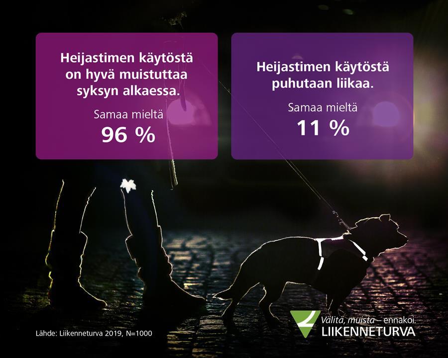 Kuvassa infograafi Liikenneturvan kyselyn tuloksista.
